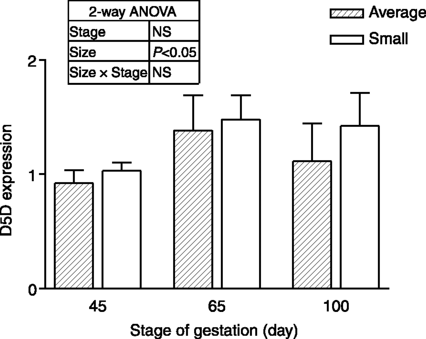 the effect of fetal pig size and stage of gestation on tissue fatty