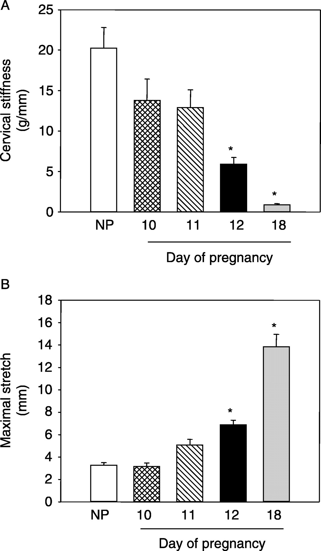 Cervical remodeling during pregnancy and parturition