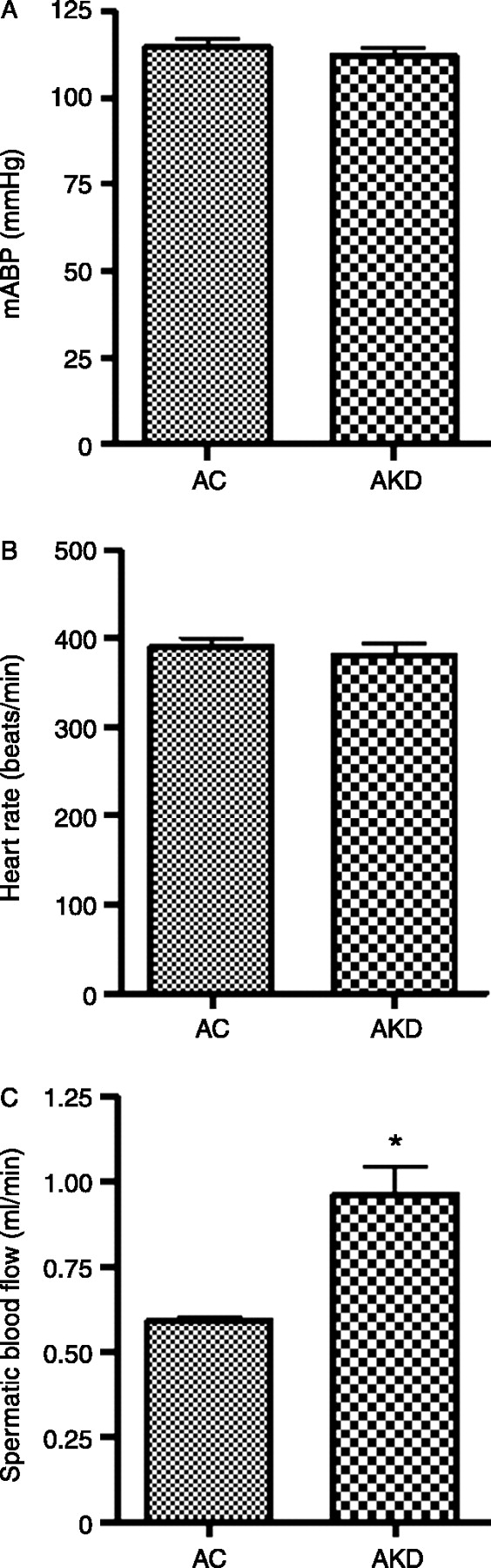 Effects Of Kaempferia Parviflora Extracts On Reproductive Parameters Wiring Diagram Komatsu Ck 30 Figure 1