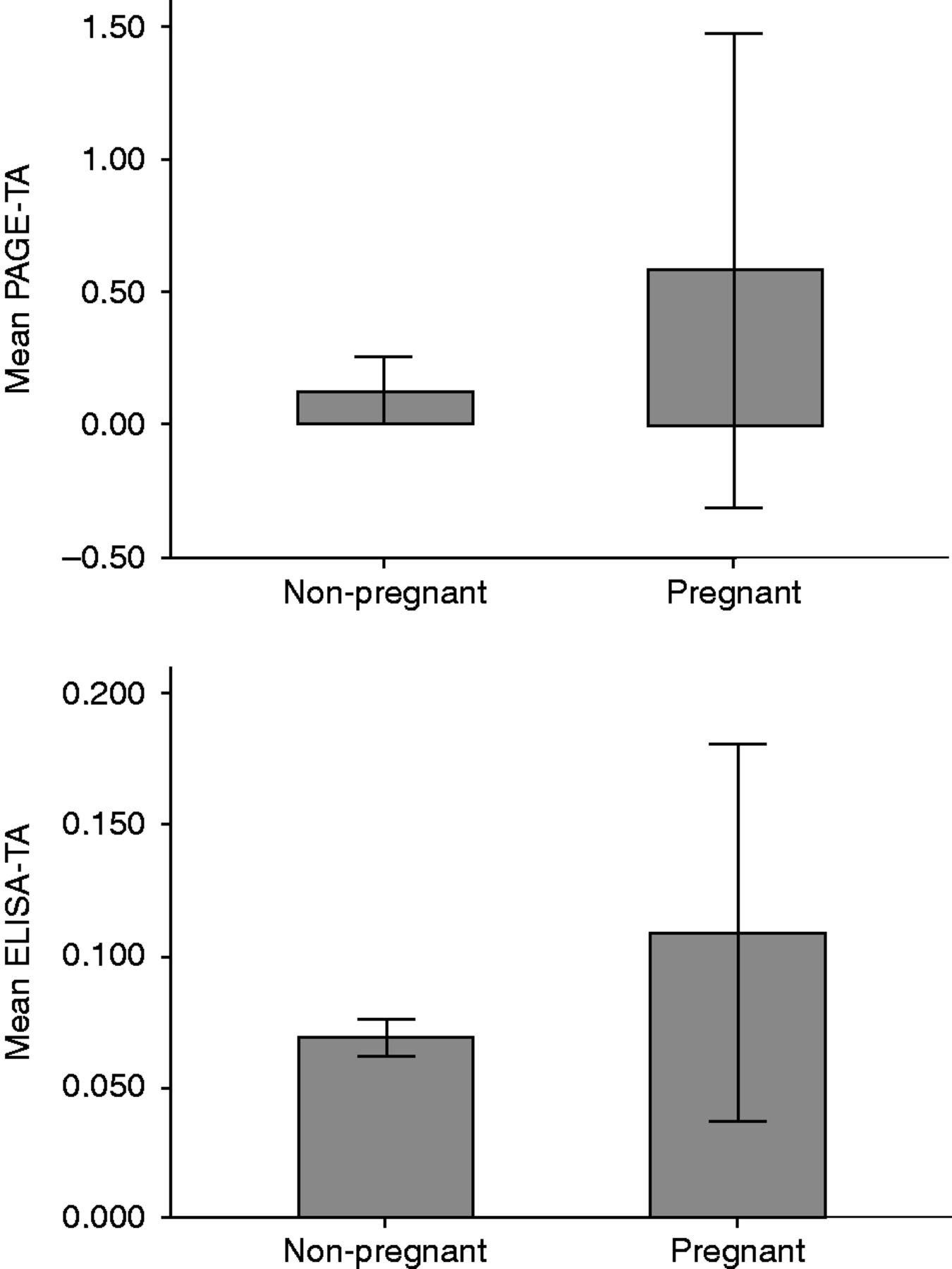 Telomerase activity is more significant for predicting the outcome