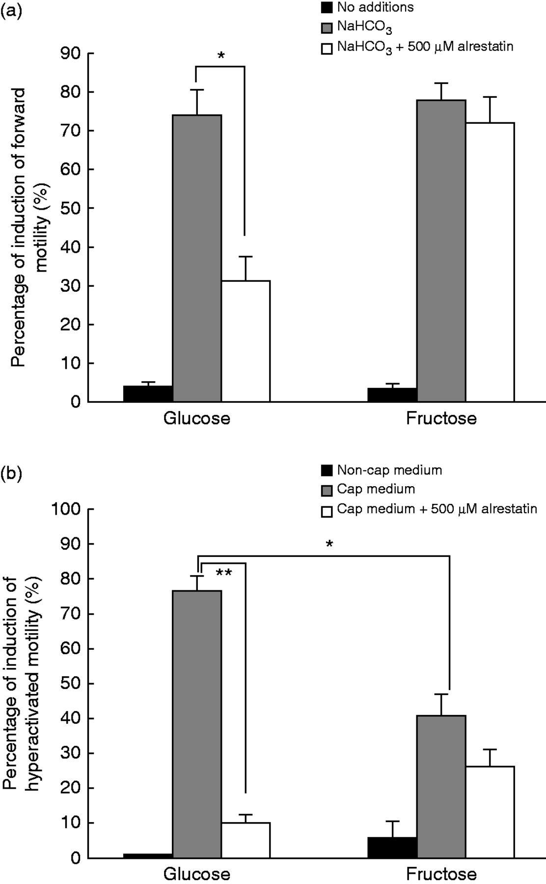Circular velocity sperm subpopulation rat intelligible message