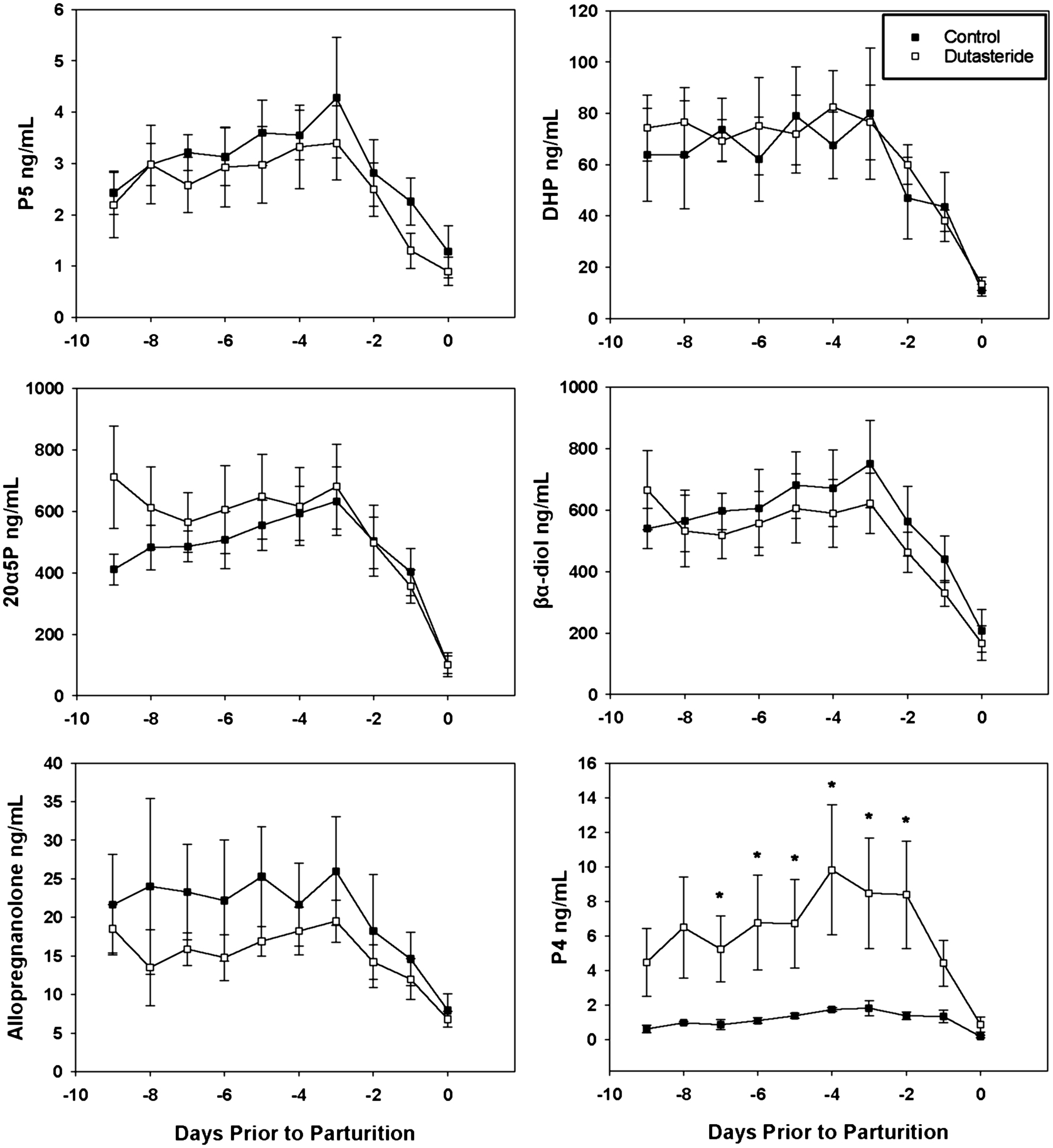 Inhibition of 5α-reductase alters pregnane metabolism in the