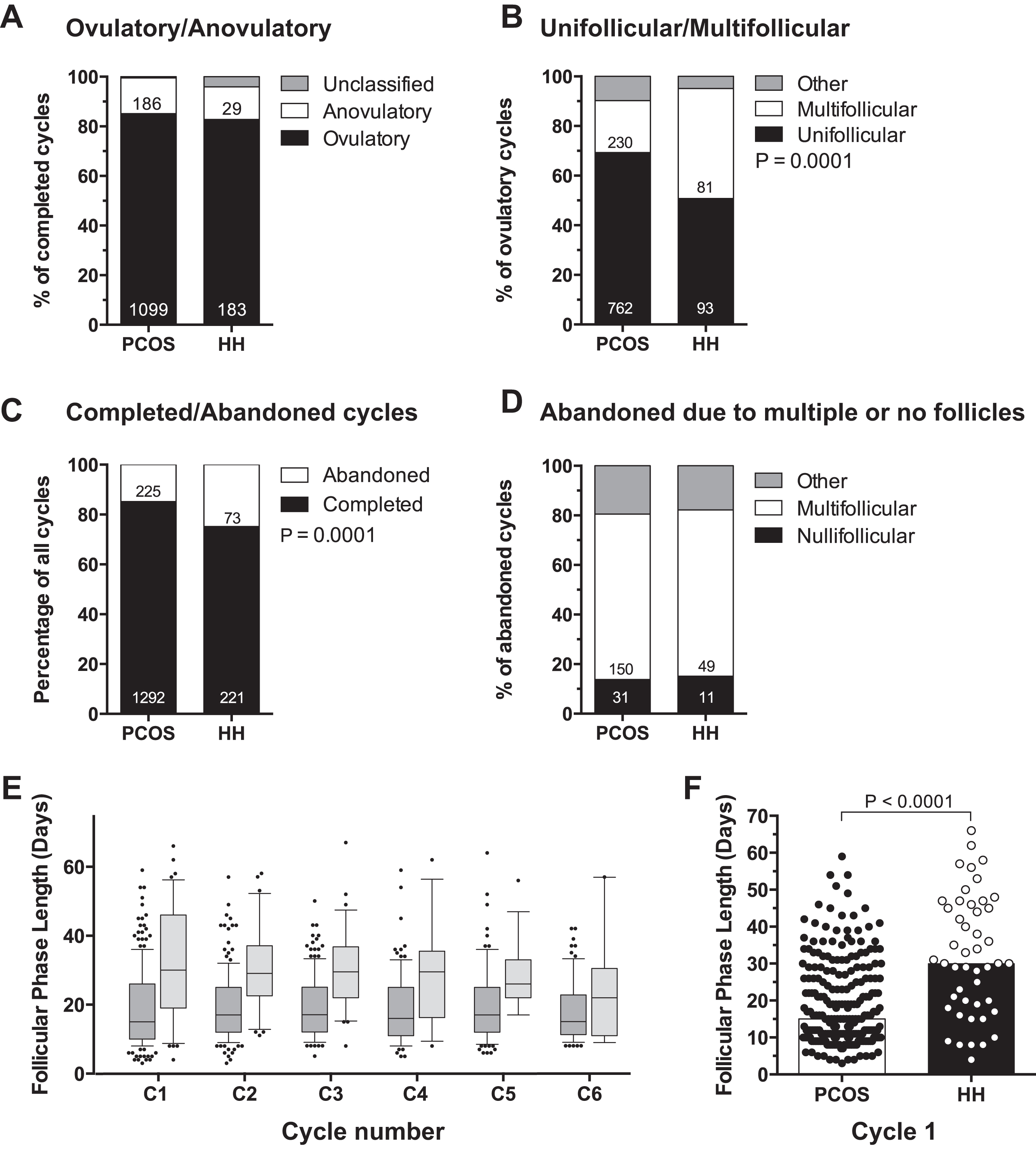 Low-dose gonadotropin induction of ovulation in anovulatory